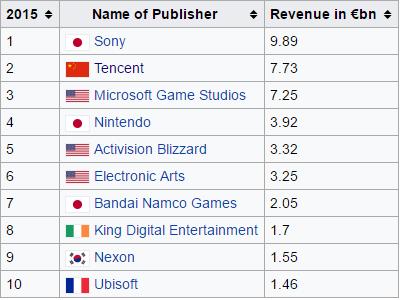 Bảng thống kê lợi nhuận của các nhà phát hành lớn năm 2015