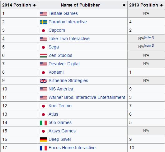 Thứ hạng của các nhà phát hành cỡ trung năm 2014. (Theo Wiki)
