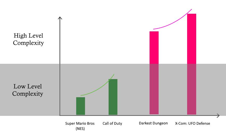 Biểu đồ phân biệt độ phức tạp của game trên từng thang đo phức tạp của thể loại game.